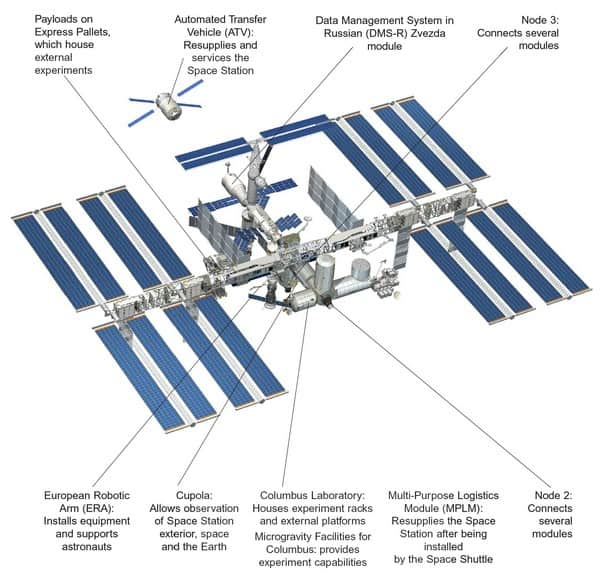 modules station spatiale